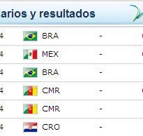 Mundial Brasil 2014 - Grupo A